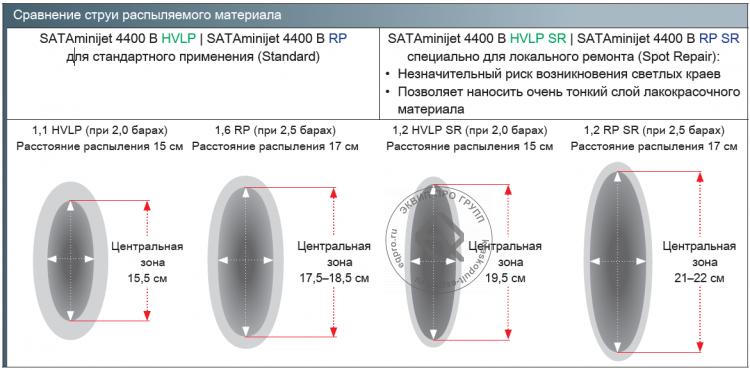 SATAminijet 4400 B HVLP Краскопульт